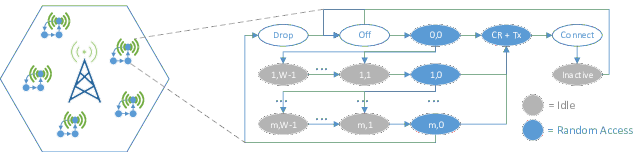 Design and Analysis of 5G Scenarios • simmer | DES for R